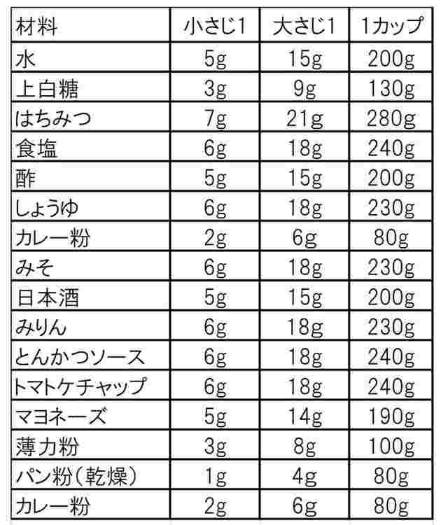 大さじ 1 何 g 大さじ1って何グラム?砂糖やバターのグラム換算まとめ!